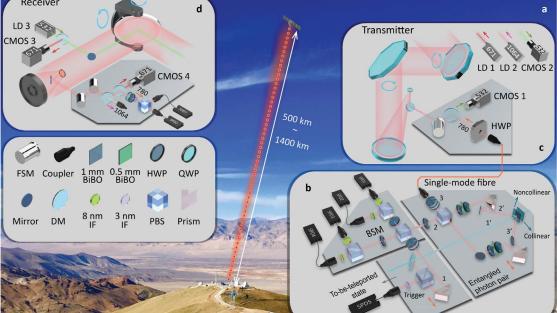 Ученые телепортировали объект с Земли в космос / фото Technologyreview