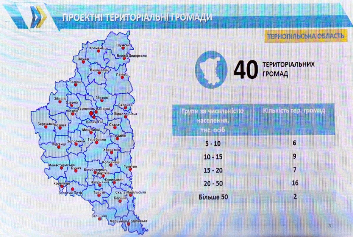 На Тернопільщині планують загалом створити 40 ОТГ / фото УНІАН