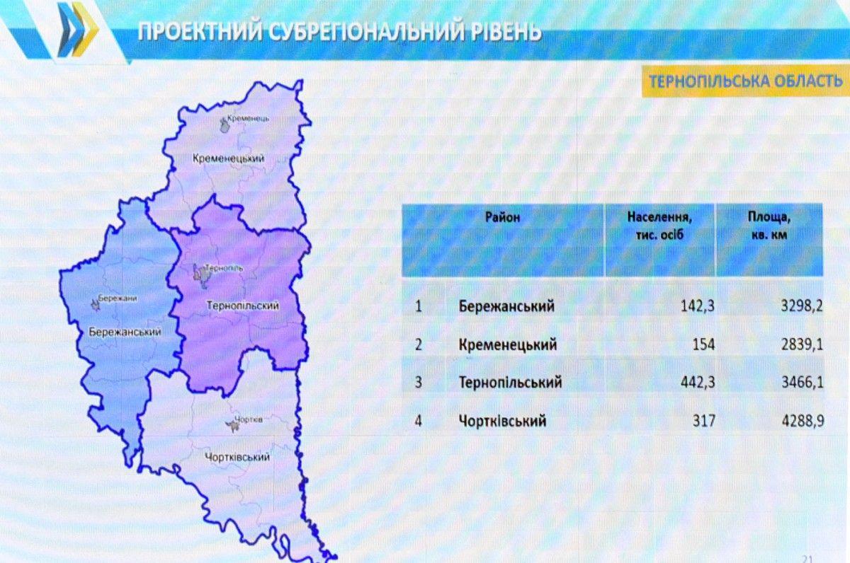В рамках нової адмінструктури в Тернопільській області пропонують залишити 4 райони замість 17-ти / УНІАН