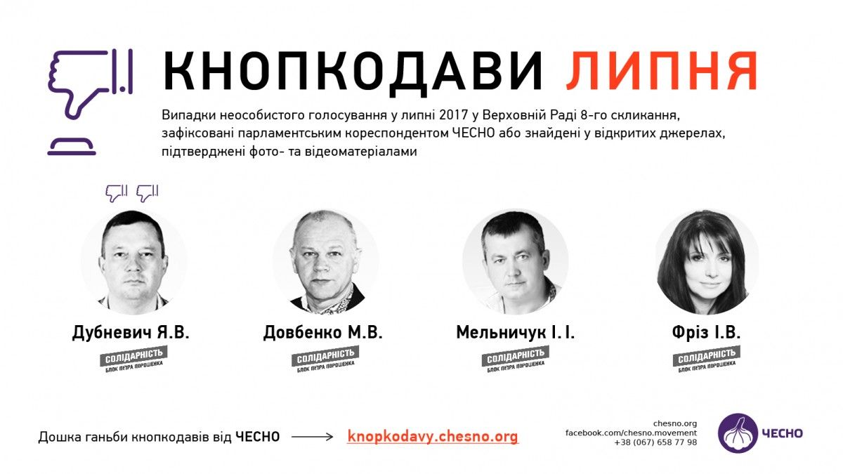 В июле 4 нардепа кнопкодавили 5 раз во время голосований ВР / chesno.org