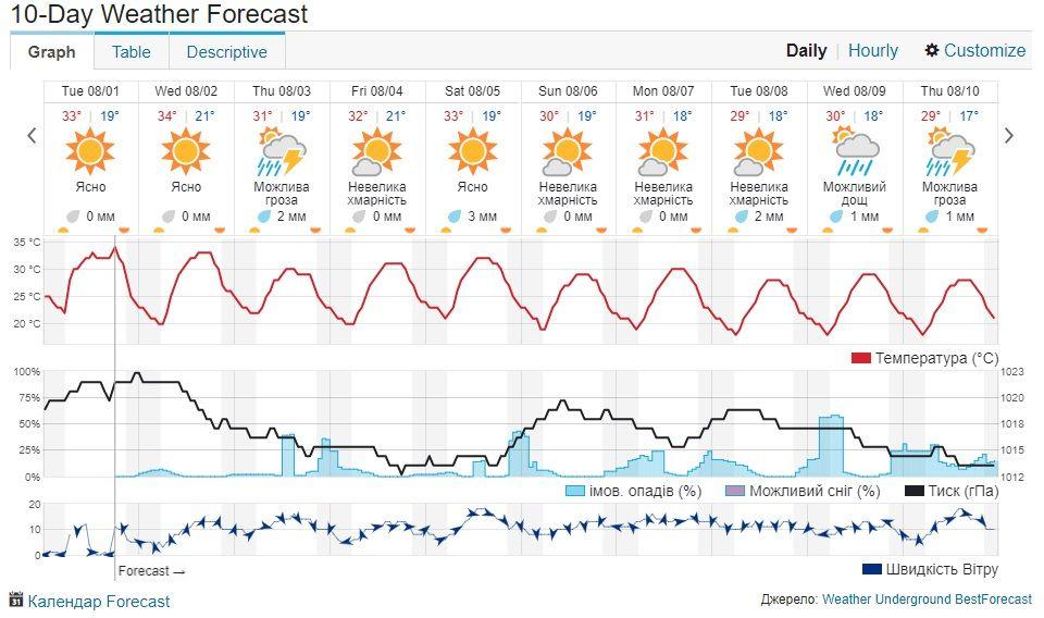фото wunderground.com