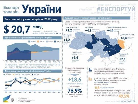 Экспорт товаров в страны Европейского Союза увеличился на 26,1% / фото me.gov.ua