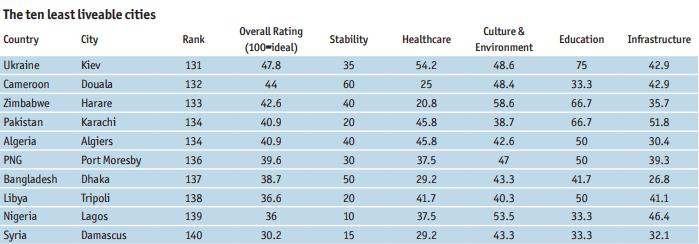 Топ наименее пригодных для жизни городов / The Economist