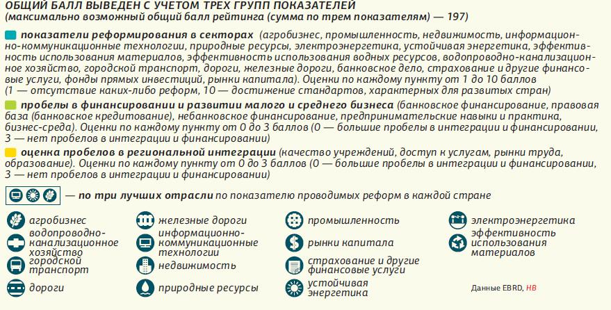 Рейтинг реформ / фото Новое время
