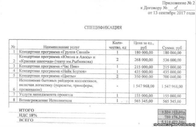 Гонорари російських артистів за виступ на День міста Керчі /krymr.com