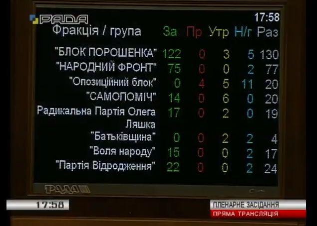 Голосование за пенсионную реформу / скриншот