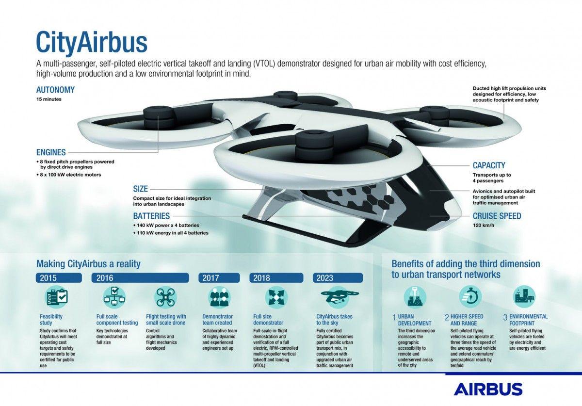 Первый тестовый полет устройства состоится в конце 2018 года / фото airbus.com