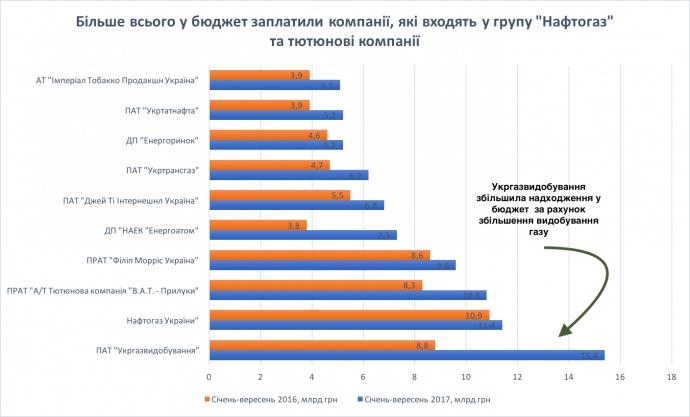 Топ-10 крупнейших налогоплательщиков / фото epravda.com.ua