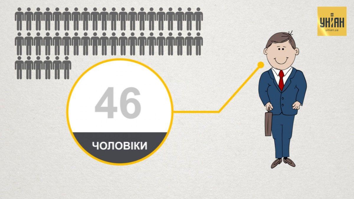 46 из 100 жителей Украины были бы мужчинами / скриншот УНИАН