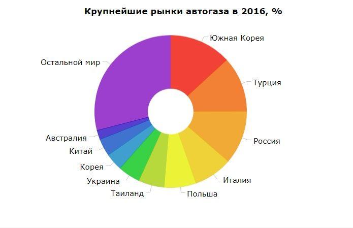 Украина угодила  впятерку стран поколичеству авто нагазу