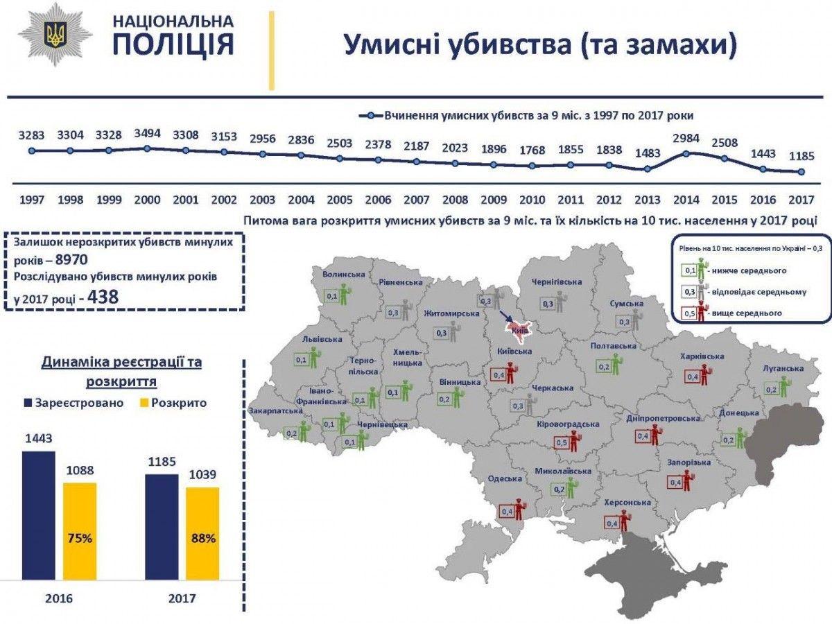 В Україні вперше за 10 років знизилася кількість умисних вбивств (інфографіка)