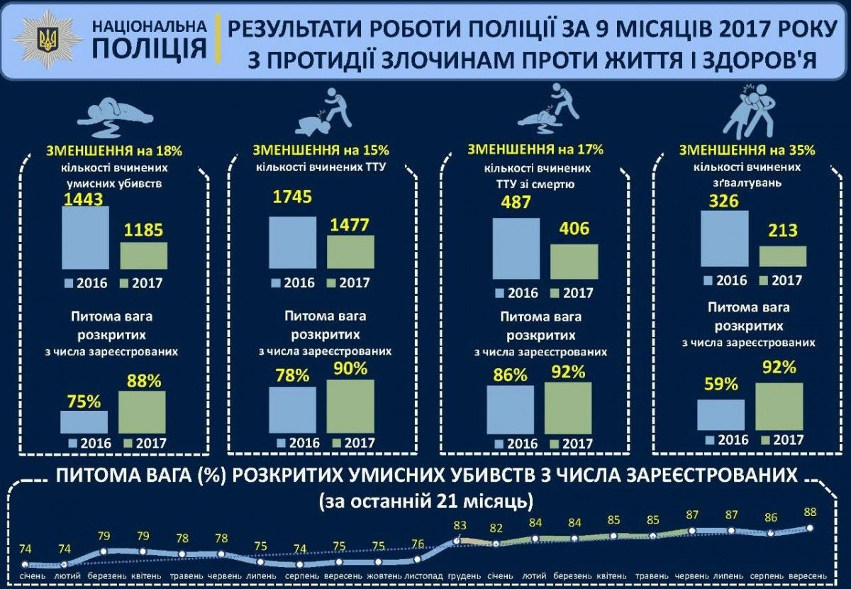 Статистика МВД / mvs.gov.ua