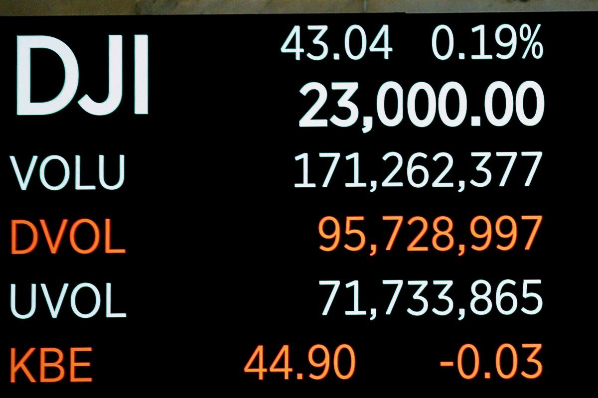 Dow Jones впервый раз превысил отметку в23000 пунктов