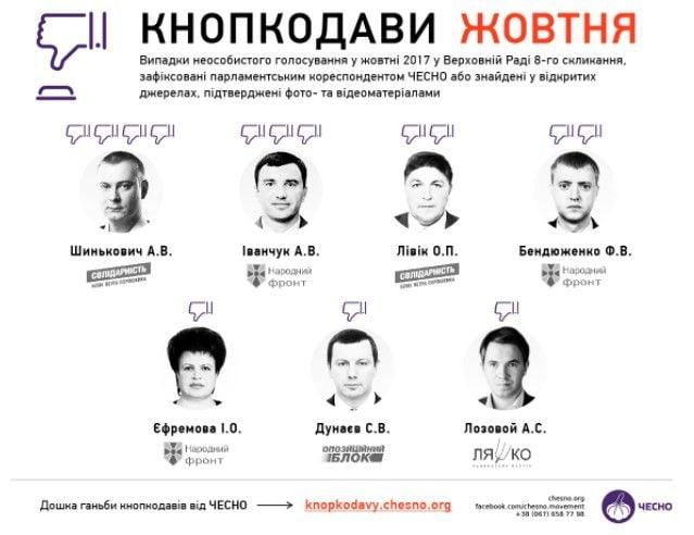 Инфографика chesno.org