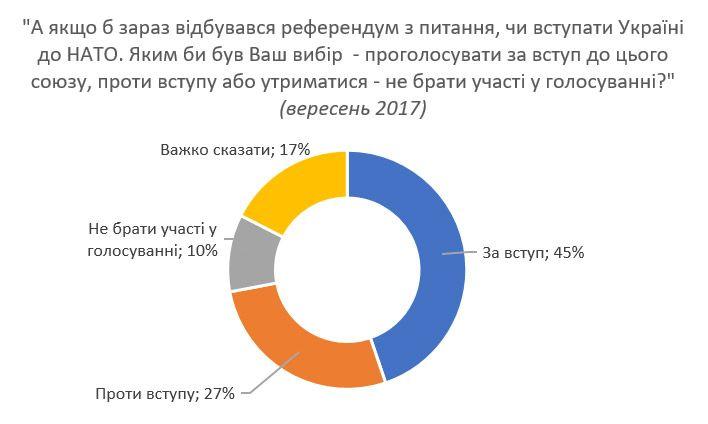 Инфографика kiis.com.ua