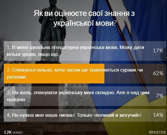 Большинство опрошенных читателей свободно общаются на украинском / фото УНИАН