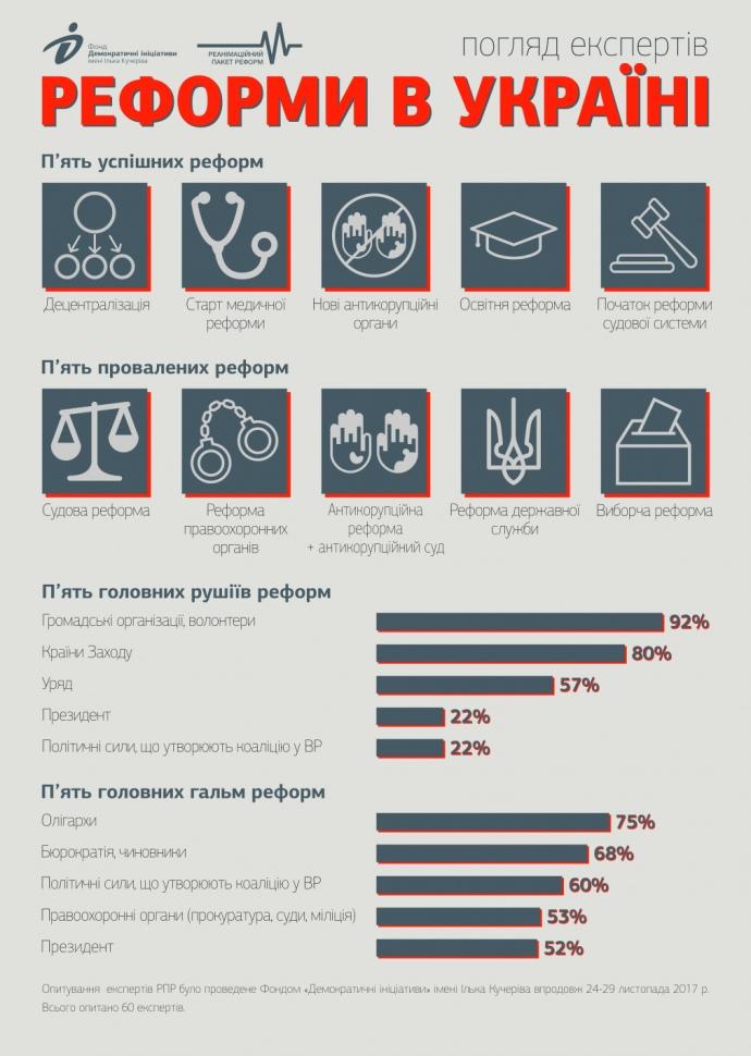 Что думают о реформах в РПР / фото dif.org.ua