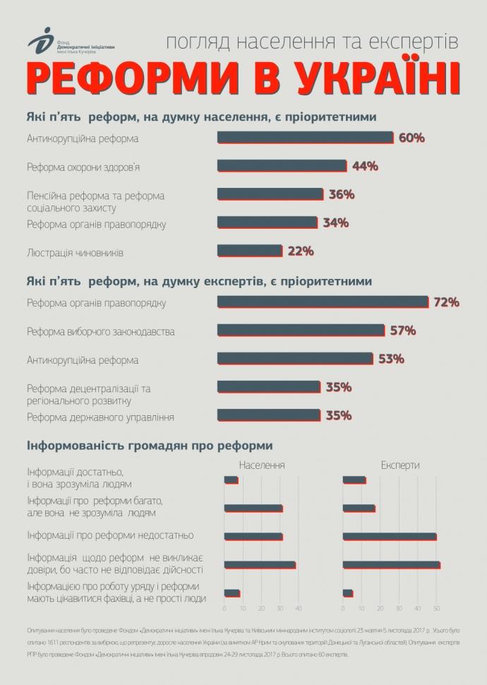 Приоритеты граждан и экспертов РПР относительно реформ / фото dif.org.ua
