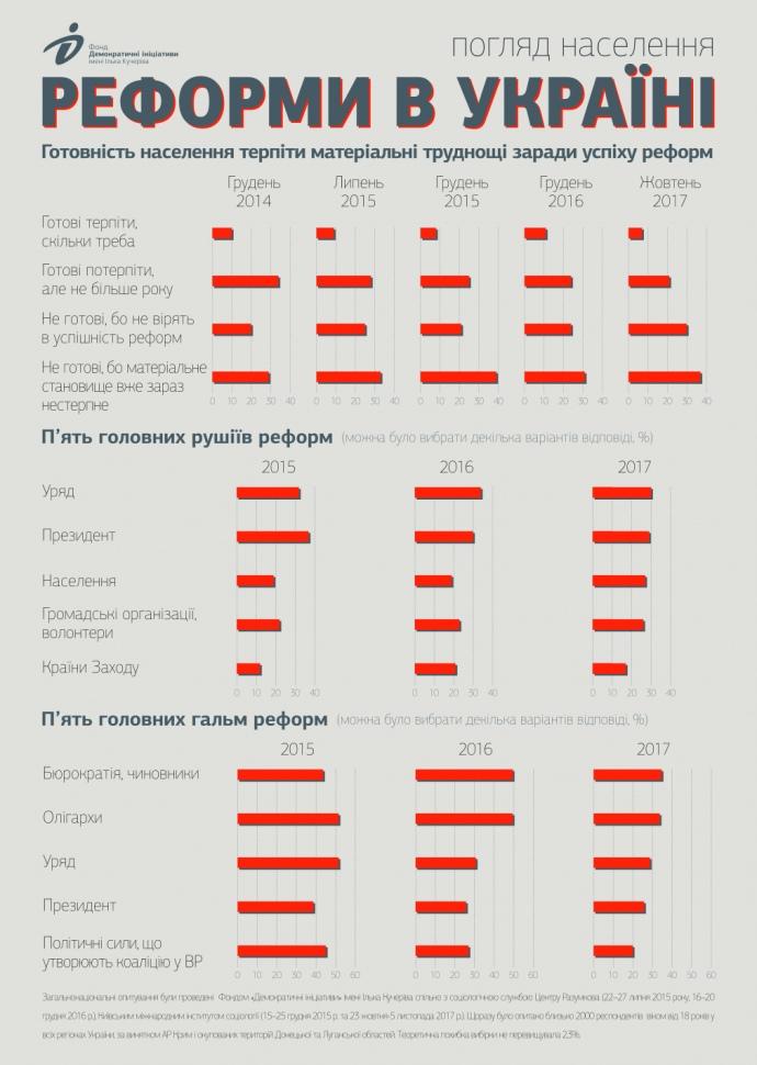 Взгляды населения на реформы в Украине / фото dif.org.ua