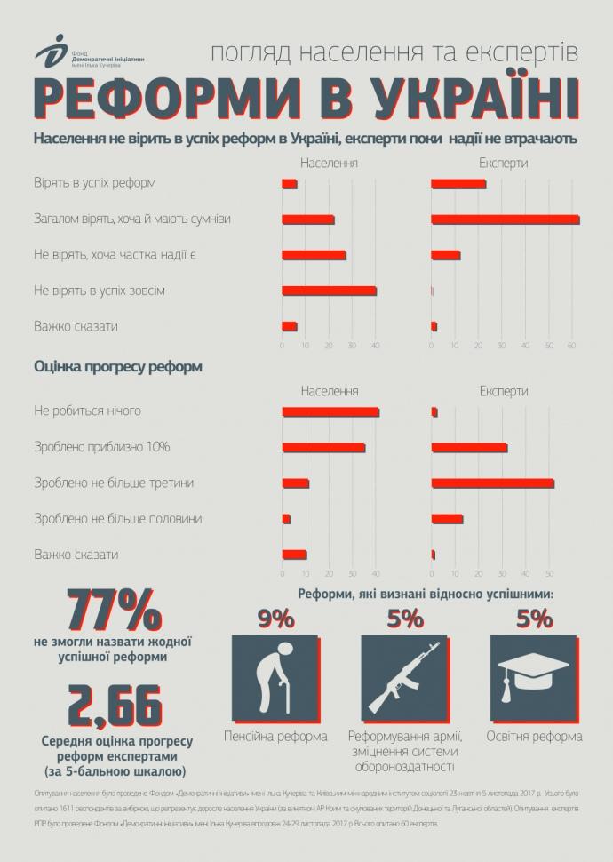 Оценка реформ гражданами и экспертами РПР / фото dif.org.ua