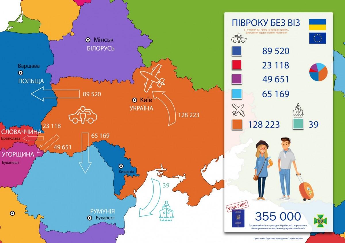 Перші півроку безвізу з ЄС: названі важливі цифри