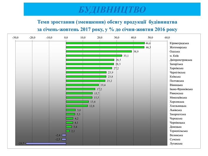 Строительство на Житомирщине процветает / фото oda.zt.gov.ua