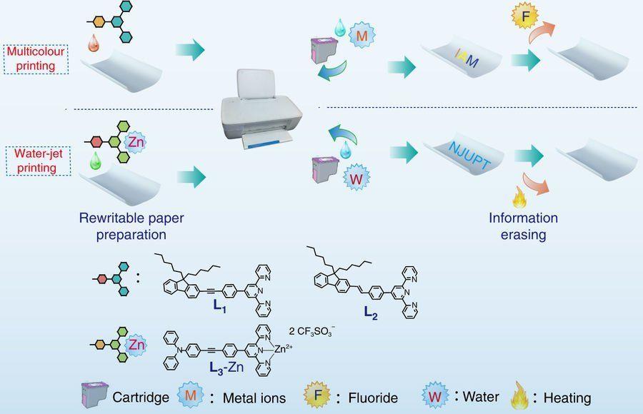 Бумага – это многослойный мат из полимеров, пропитанный химическими веществами / фото nature.com
