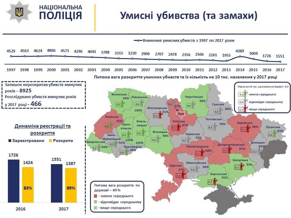 Інфографіка Нацполіції по рівню вбивств / фото facebook.com/Vyacheslav.Abroskin