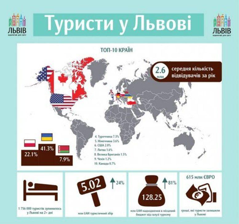 Більшість туристів залишається у Львові на два дні та більше