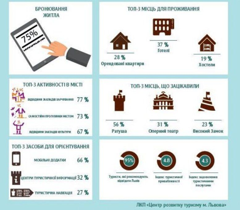 95% туристів рекомендують відвідати Львів іншим