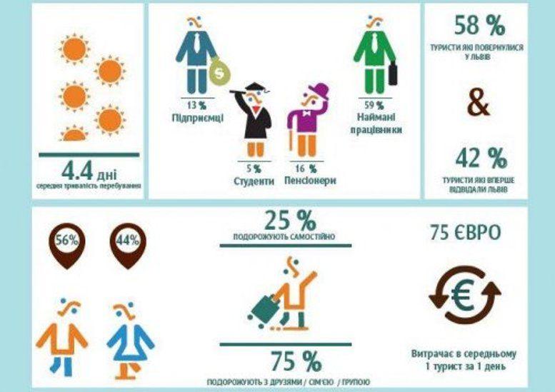 Чоловіки відвідують Львів частіше, ніж жінки