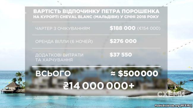 Согласно расследованию, отдых Порошенко стоилболее 14 млн грн/ фото radiosvoboda.org