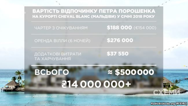 Poroshenko's trip to the Maldives in Jan 2018 was the subject of a Skhemy probe / Image from radiosvoboda.org