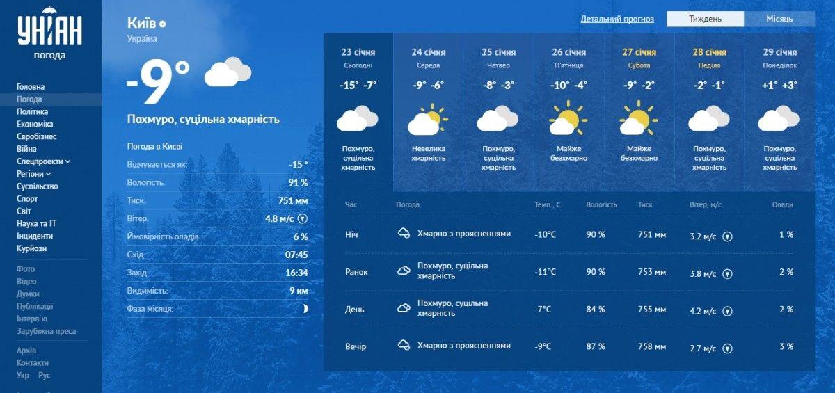 Так тепер виглядає сервіс Погода УНІАН