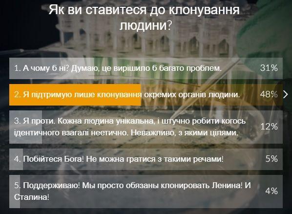 Результаты опроса на сайте УНИАН / скриншот