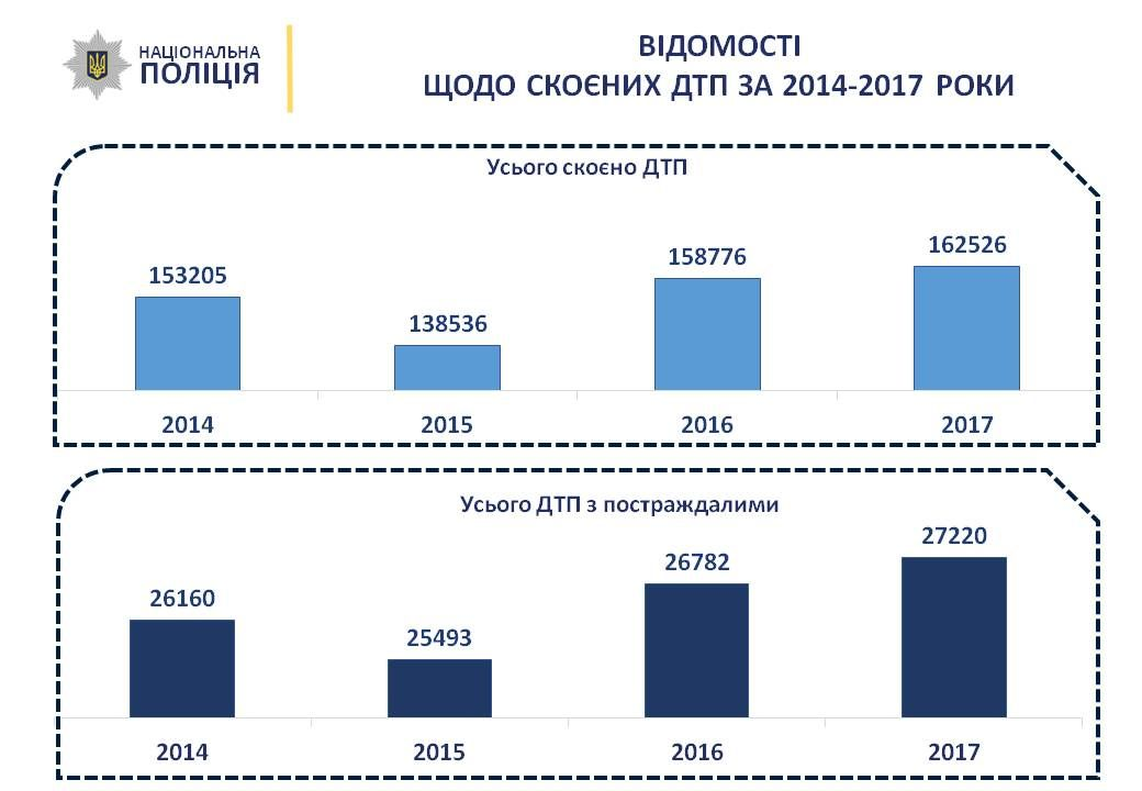За год на украинских дорогах погибли почти 3,5 тысячи человек / Фото npu.gov.ua