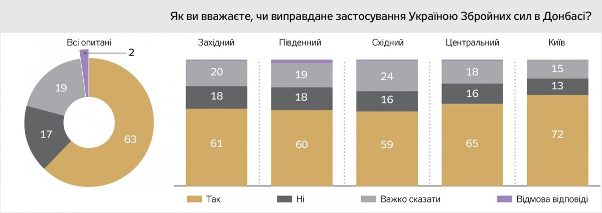 63% родичів загиблих воїнів виправдовує застосування Збройних Сил на Донбасі