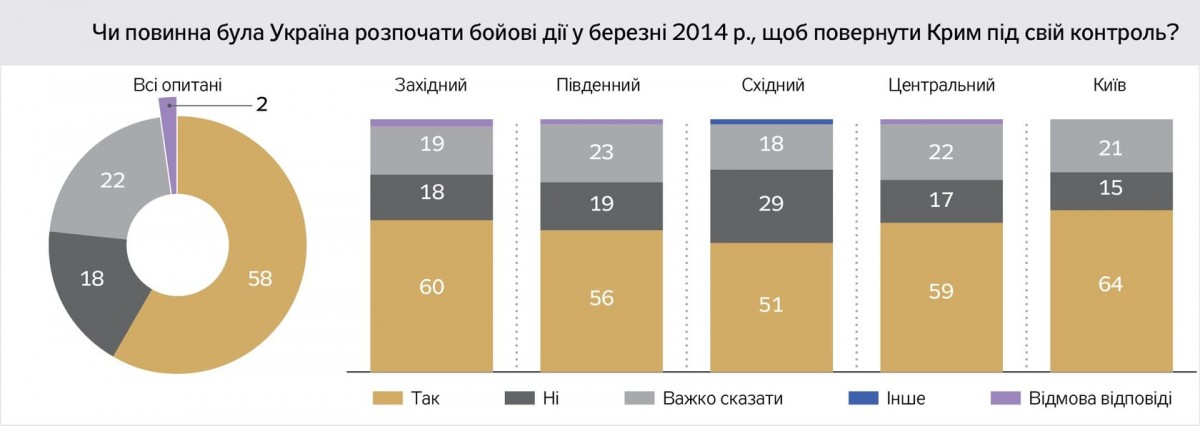 58% родственников погибших военнослужащих убеждены, что Украина должна воевать за Крым