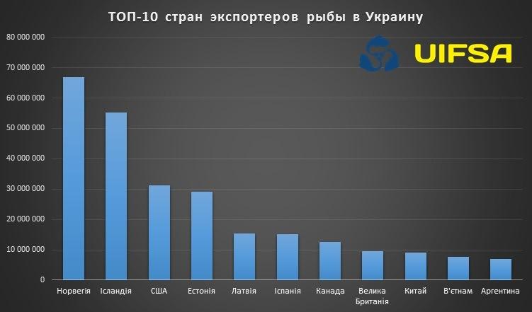 фото uifsa.ua
