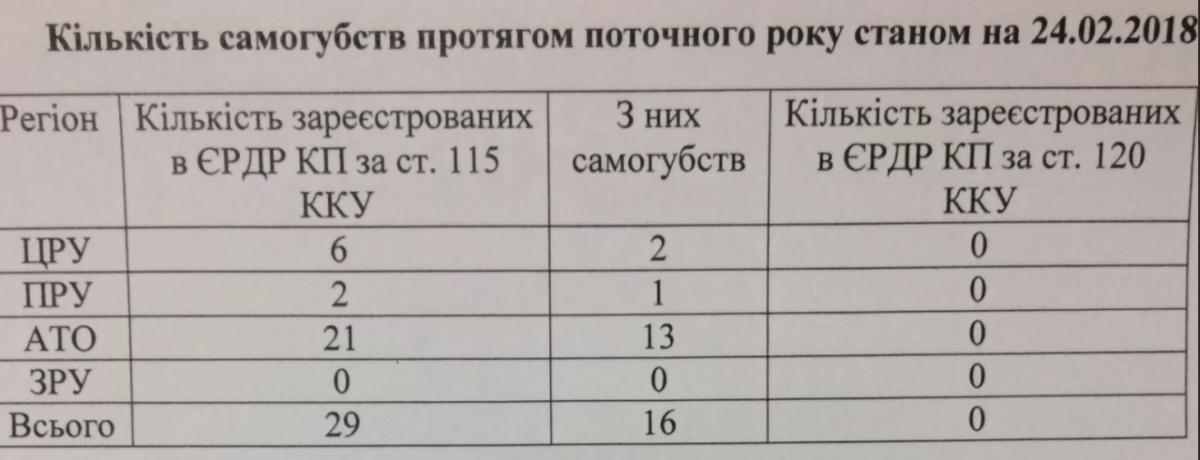 Количество самоубийств с начала года среди военных / Facebook Анатолия Матиос