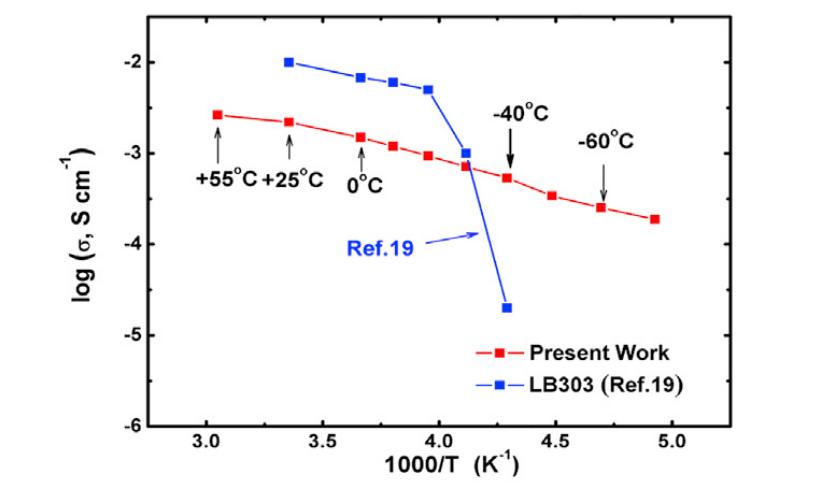 Зависимость ионной проводимости от температуры для предложенной батареи (красные точки) и для традиционного электролита LB303 (синие точки) / фото X. Dong et al./ Joule