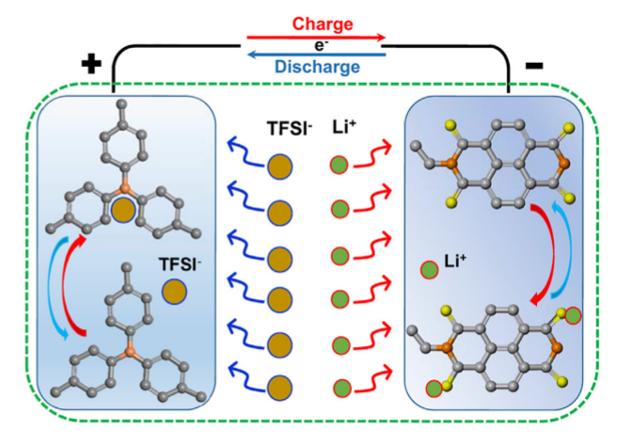В качестве литийсодержащего компонента в электролите выступает бис(трифторметансульфонил)имид лития (LiTFSI) / фото X. Dong et al./ Joule