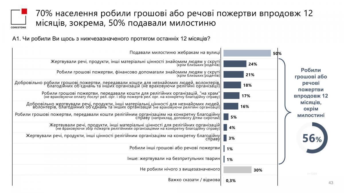 Дані опитування, проведеного компаніями Corestone Group та GfK Ukraine