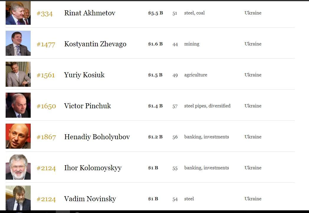 Forbes назвал богатейших граждан России: всписке сменился лидер