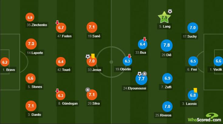 Зинченко стал худшим игроком матча Лиги чемпионов / WhoScored