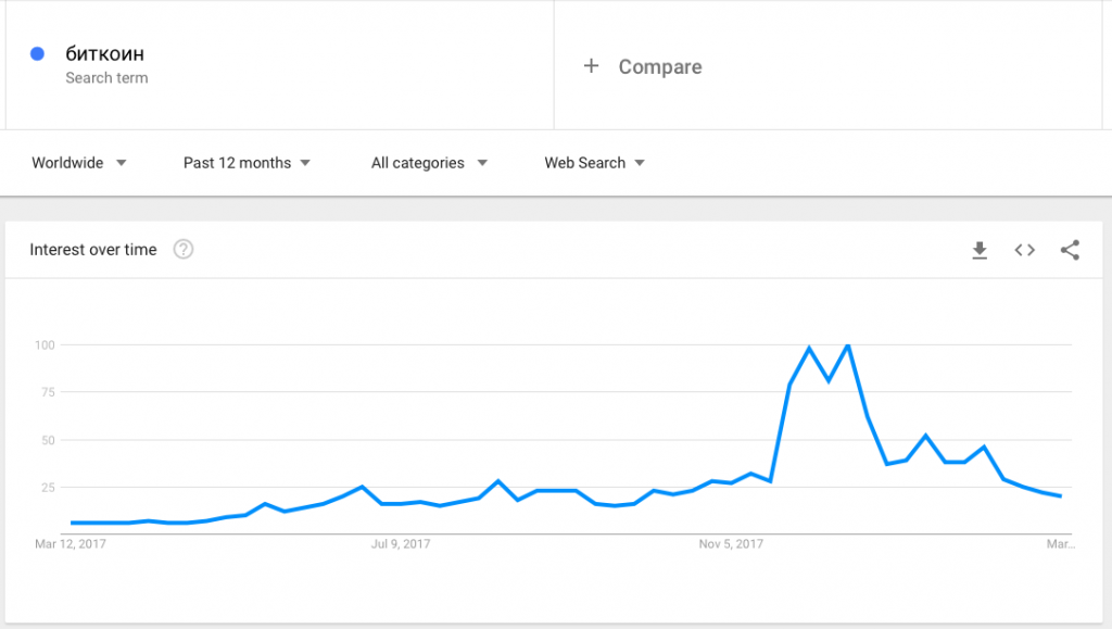 фото Google Trends