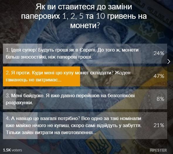 Результати опитування на сайті УНІАН