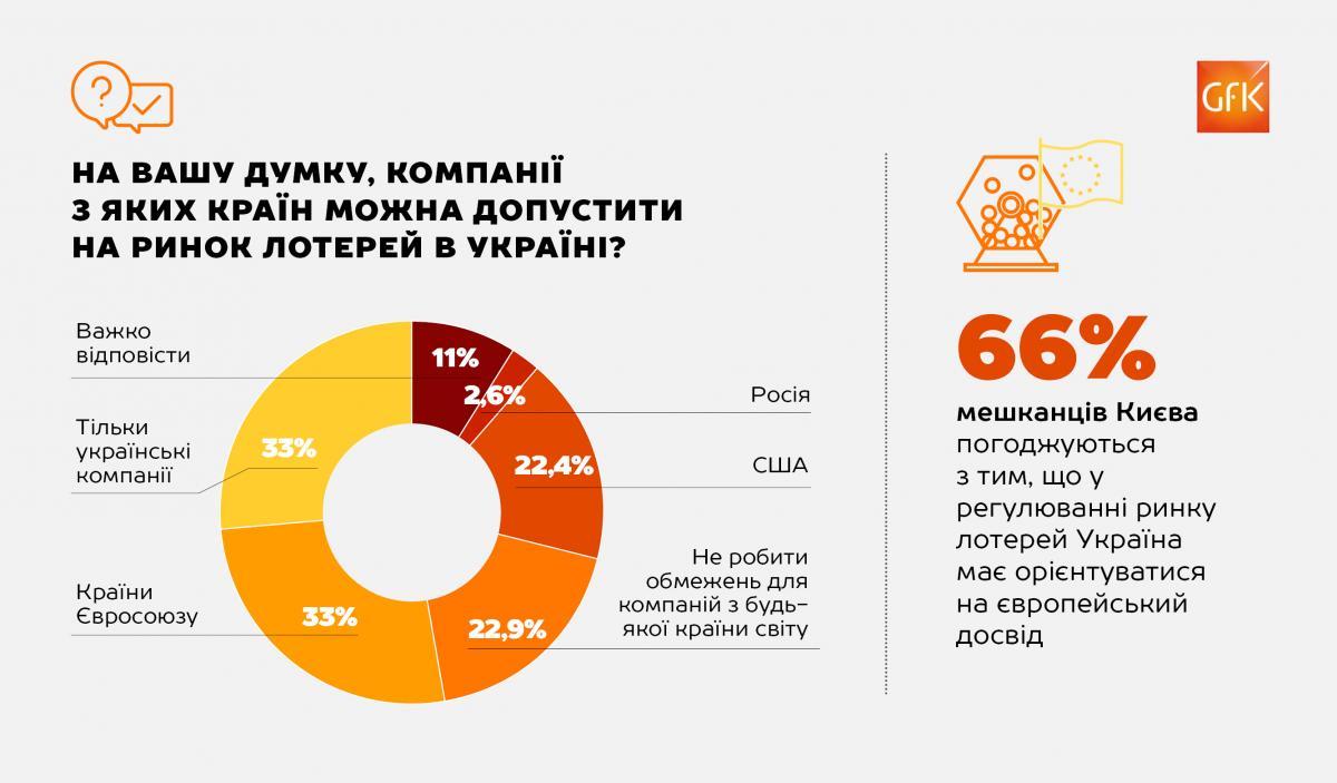 Инфографика GfK Ukraine