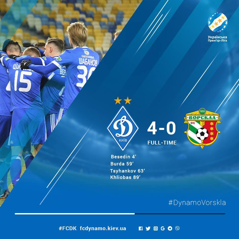 Киевское «Динамо» разгромило «Ворсклу» вматче чемпионата государства Украины пофутболу
