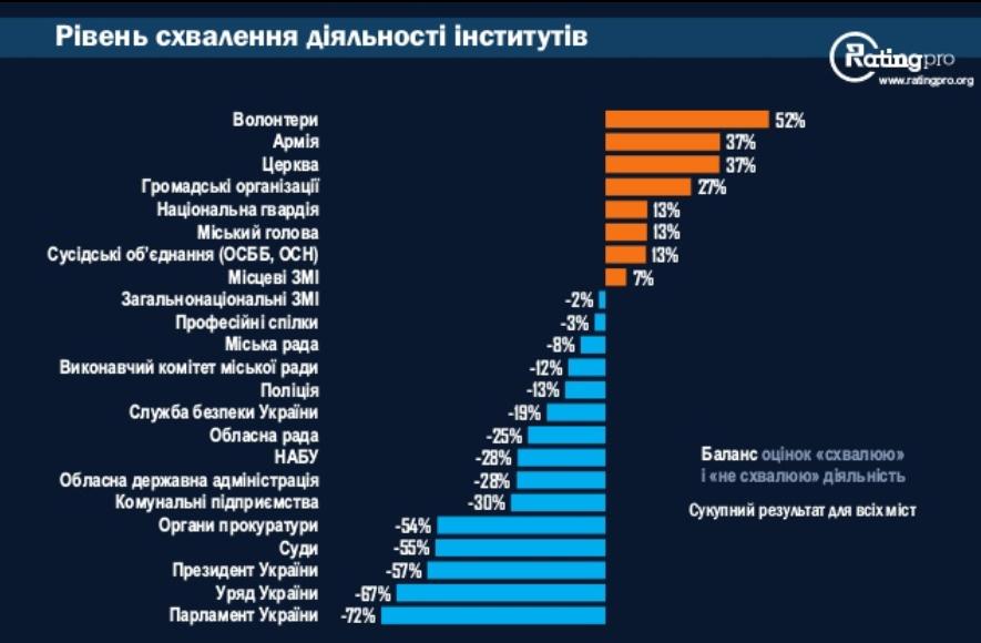 Рейтинг схвалення діяльності інститутів / ratinggroup